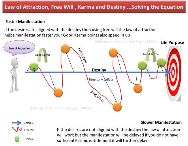 LOA _Karma_Free Will_Destiny _Sargam Mishra