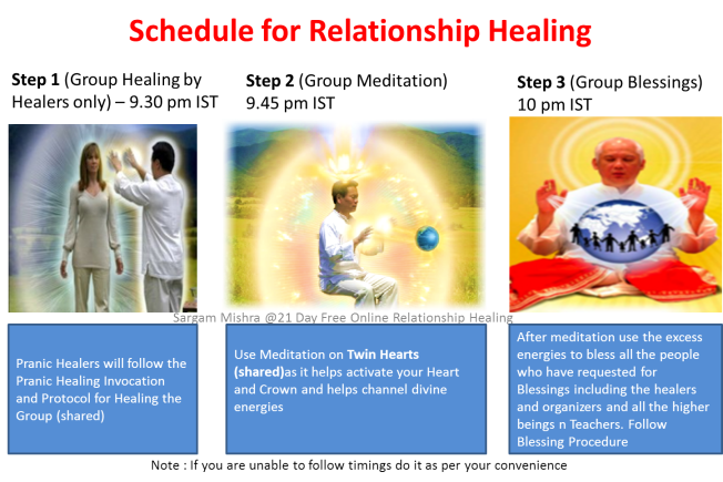 Daily Schedule for Relationship Healing Pranic Healers only
