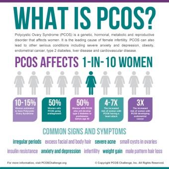 PCOS Awareness Symposium 2016